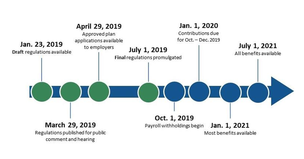 Timeline of related events
